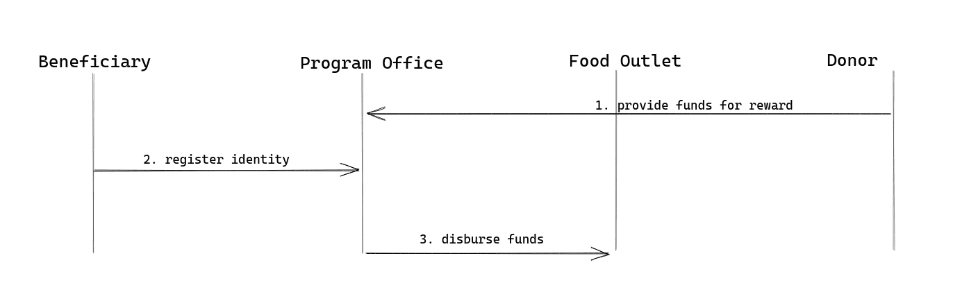 food distribution program office perspectives