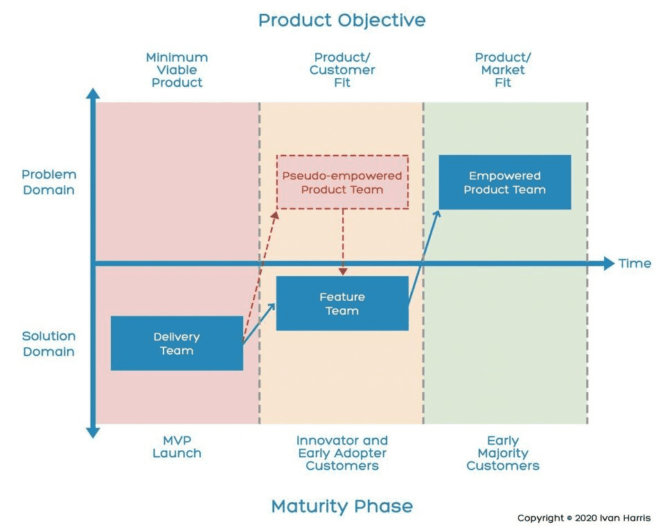 Ivan Harri's model of Product Team Maturity